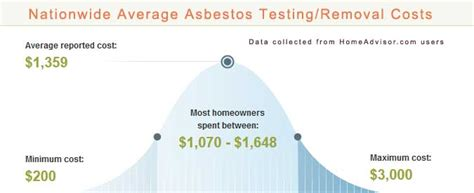 average asbestos testing  removal costs