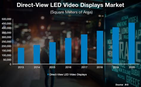 infographic led video technology gains strength digital signage