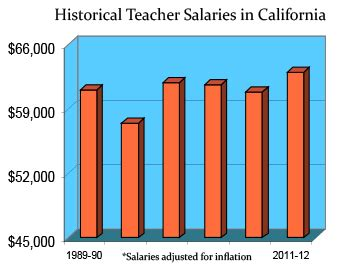 california teaching salaries  benefits teaching