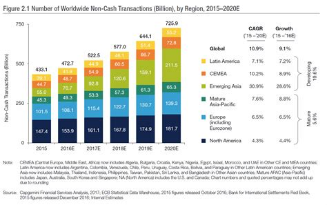 global non cash transaction volumes record highest growth