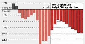 Congressional Budget Office – 7 Million to Loose Health ...