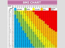 Body Mass Index BMI chart healthier me Healthy