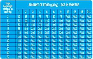 Dog Food Quantity Chart Advance Puppy Growth With Chicken