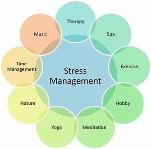 Rheumatoid Arthritis Stress Management Tip Vent How