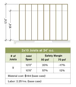 joist layout for stronger decks professional deck builder framing codes and standards
