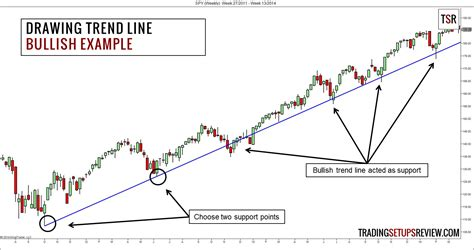 Swing Trading With Trend Lines  Trading Setups Review