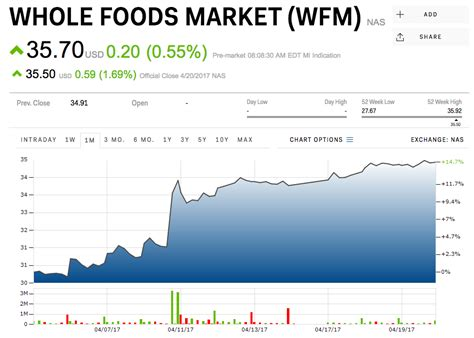 CREDIT SUISSE: Kroger should think about buying Whole ...