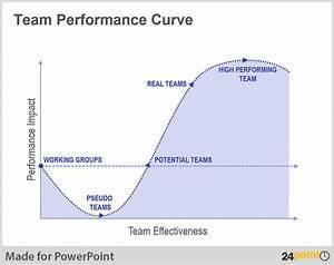 Team Performance Quotes. QuotesGram