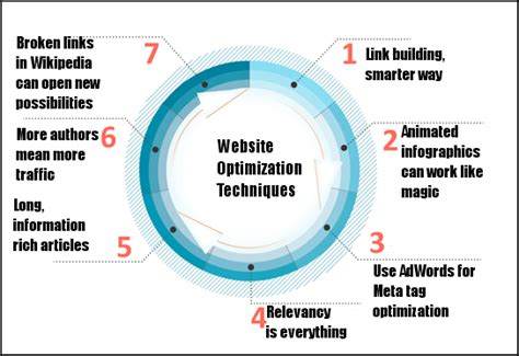 Website Optimization Company by Seven Website Optimization Techniques That Guarantee Success