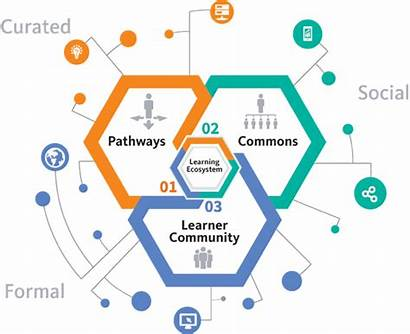 Learning Ecosystem Conduent Performance Upgrading Consider Enable
