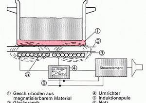 Induktionsherd Welche Töpfe : warum brummt ein induktionskochfeld ~ Orissabook.com Haus und Dekorationen