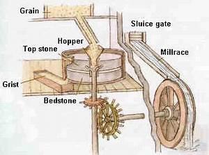 Mill Diagram | Seventh Son | Pinterest | Milling