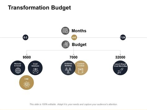 Transformation Budget by Transformation Budget Ppt Powerpoint Presentation File