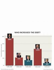National Debt Chart Under Obama Nancy Pelosi Debt Chart Long Debunked Politics Blog