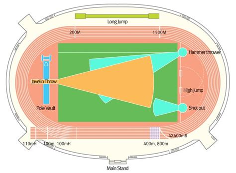 Diagram Of Track Running by 33 Best Images About Running Tracks On A Photo
