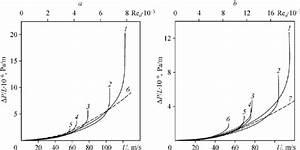 The Pressure Drop Across The Porous Specimens Versus Air Filtration