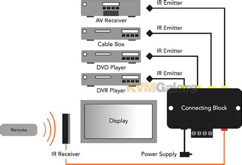 Xantech Ir Receiver Wiring Diagram by Dl95k Dinky Link Surface Mount Extended Range Universal