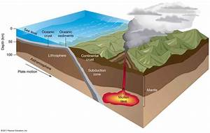 What are the functions of Lithosphere