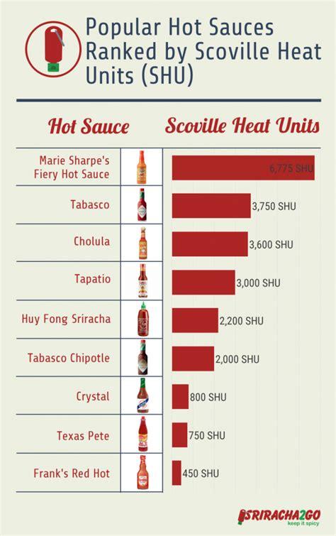 handy hot sauce chart lets    hot   hot mental floss