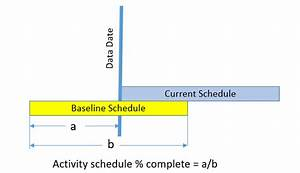 Wbs Schedules And Budgets Are Examples Of The