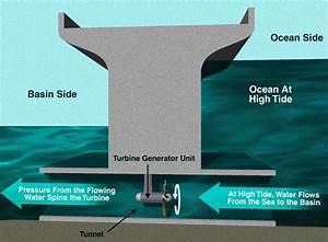 Tidal Power  Only Marine Energy Source Exploited On Large