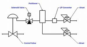 Why We Require Dual Solenoids On A Control Valve