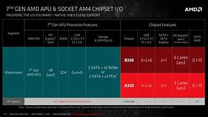 Where Can I Find A Block Diagram For Am4 Like This    Amd