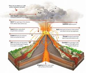Parts Of A Volcano  U2013 Pinoy Science Teacher