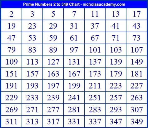 prime numbers chart      print learn prime