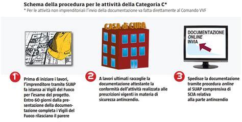 Norme Antincendio Uffici by Attivit 224 Soggette A Prevenzione Incendi Riepilogo Delle