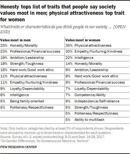 honesty tops list  traits  people  society values