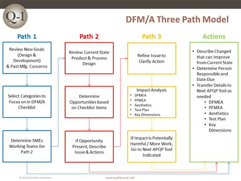 dfmdfa design  manufacturing assembly quality