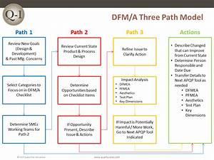 Dfm  A  U2013 Three Path Model  U2013 Quality