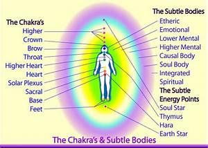 The Human Energy System Your Aura Chakras Subtle Bodies