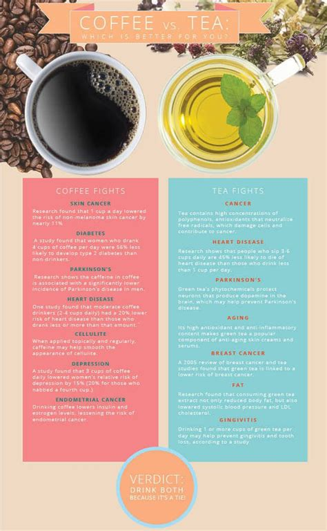 Most coffee drinkers have experienced that jittery feeling when they've drank too many espressos. Coffee or Tea: Which is Better for You? - YouBeauty.com | Coffee vs tea, Healthy drinks, Tea