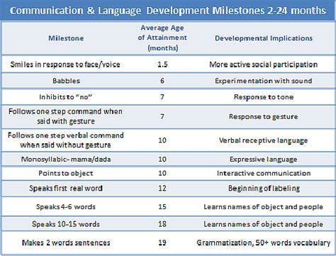 preschool language development milestones language development in children 3 false facts 644