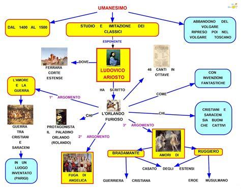 mappa concettuale ludovico ariosto scuolissimacom