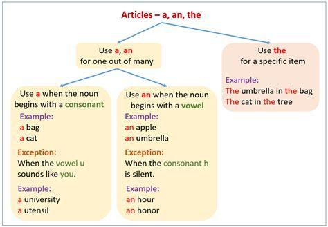 Articles in Grammar (examples, explanations, videos)