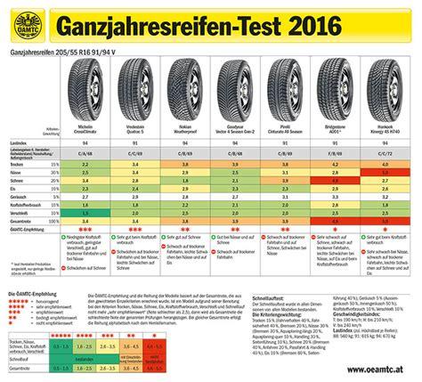 ganzjahresreifen test 205 55 r16 ganzjahresreifentest 2016 autoreifenonline de