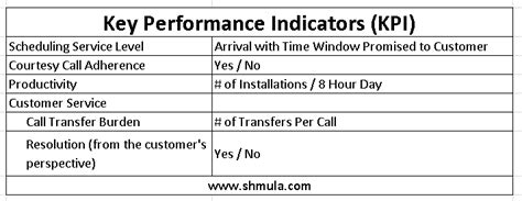 service desk key performance indicators sears field services impact on customer experience