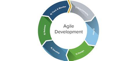 main types  software testing methodologies