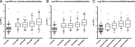 tnf α and plasma albumin as biomarkers of disease activity in systemic lupus erythematosus