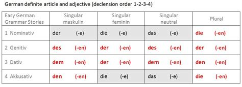 german definite article  adjective