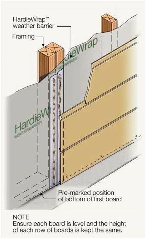 Shiplap Cladding Installation - stria cladding fibre cement shiplap boards hardie