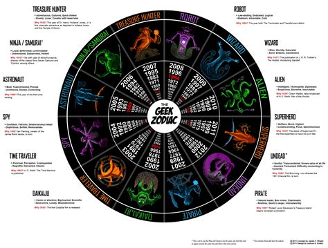 Zodiac Symbols And Meanings