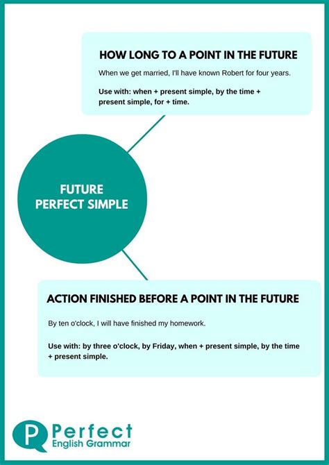 future perfect infographic english grammar learn