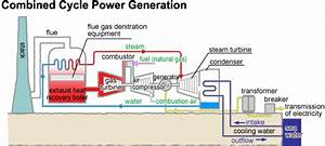 Various Methods Of Generating Electricity
