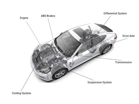 Extended Warranty And Its Types Explained- Autoportal