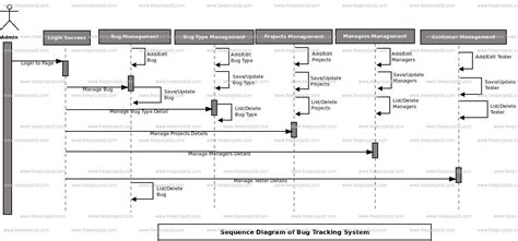 bug tracking system sequence uml diagram freeprojectz