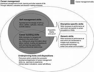 Conceptual Model Of Graduate Attributes For Employability